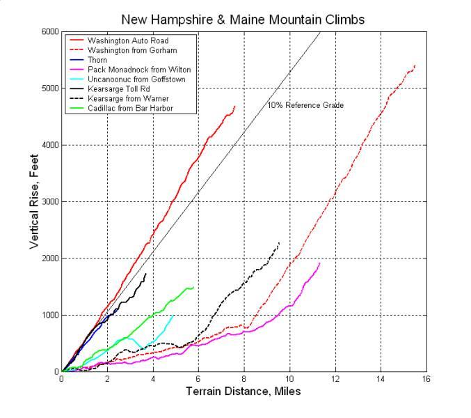 Northeastcycling com - Mountain Climbs over 1000ft